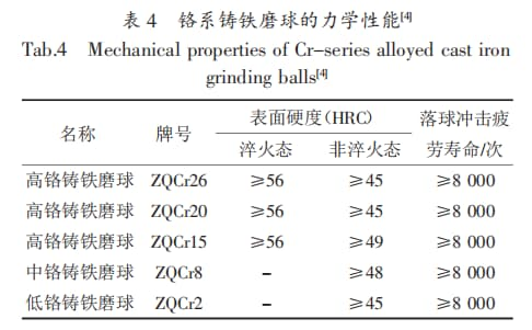chromium grinding balls