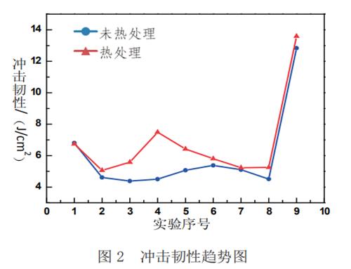 Hardness trend chart 1
