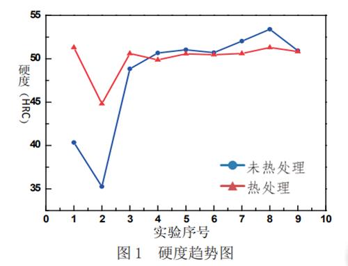 Hardness trend chart