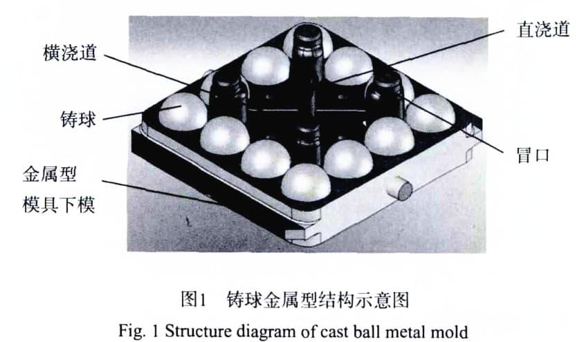 cast ball metal mold