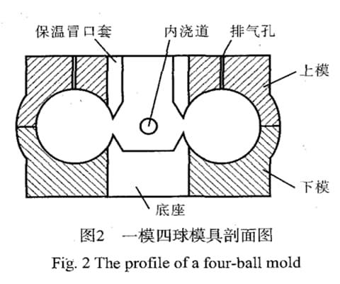 four ball mold