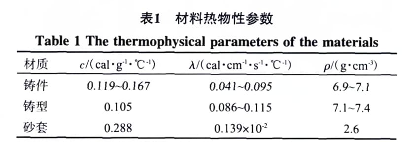 thermophysical parameters