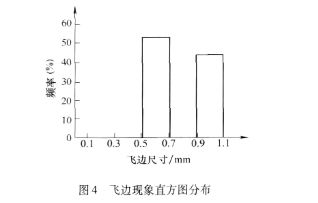 Histogram distribution of burr