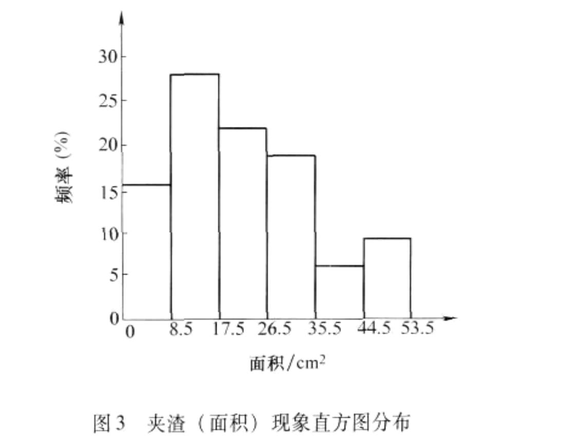 Histogram distribution of de-slagging