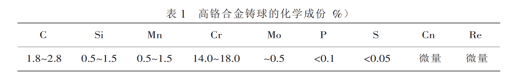 chemical composition of high chrome grinding balls