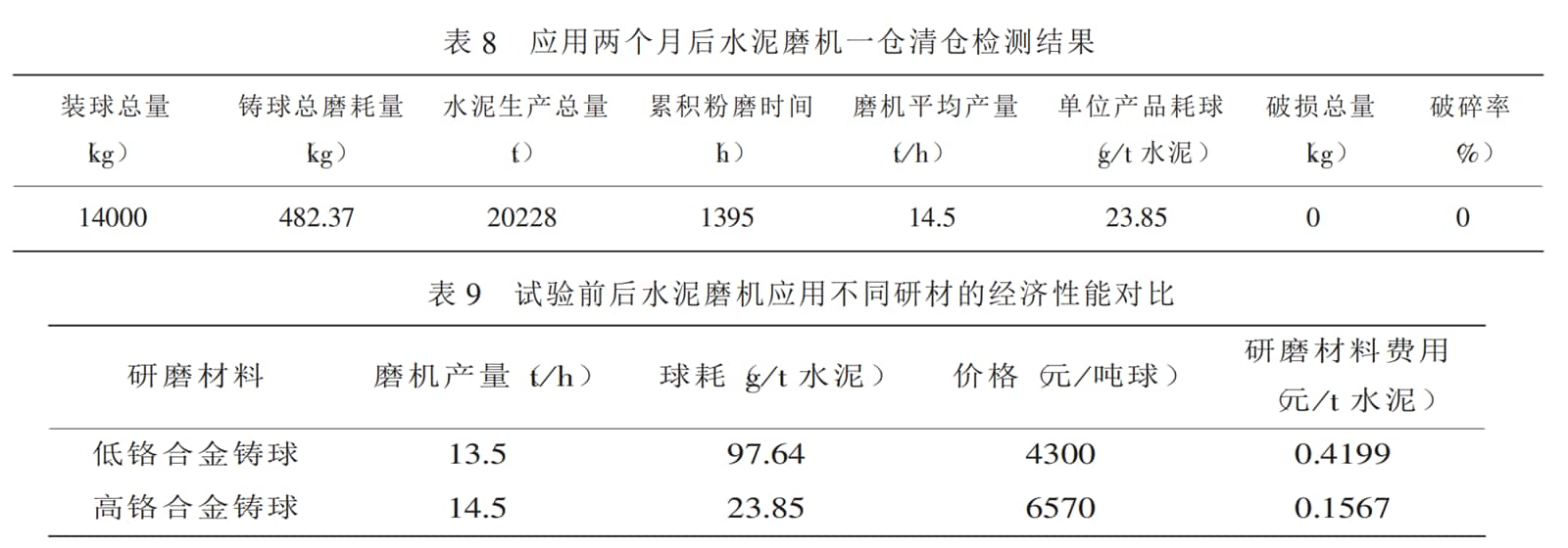 the comparision of the chromium alloy cast ball mill situation