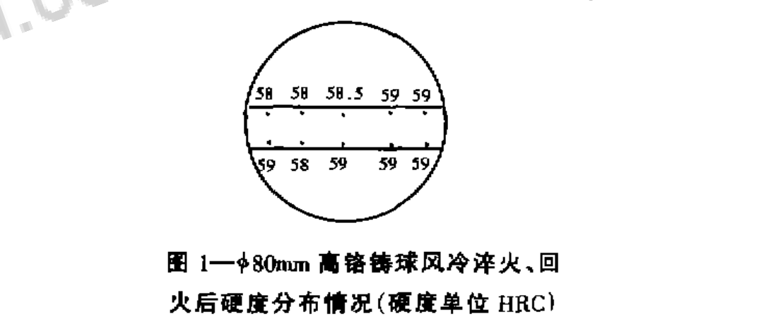 Hardness of air-cooling quenching grinding balls