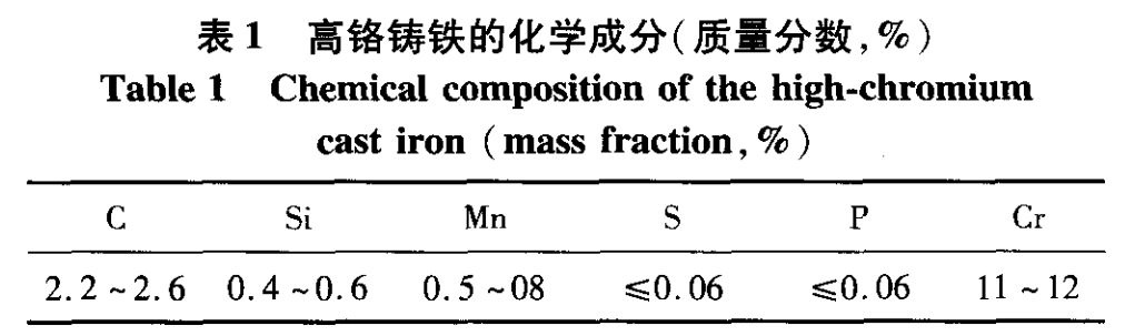 chemical composition of high chrome cast iron grinding balls
