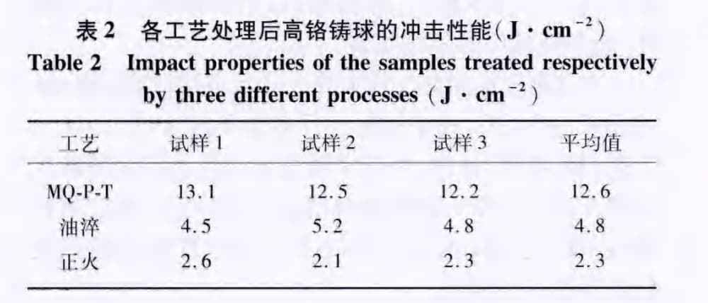 impact property of cast iron balls